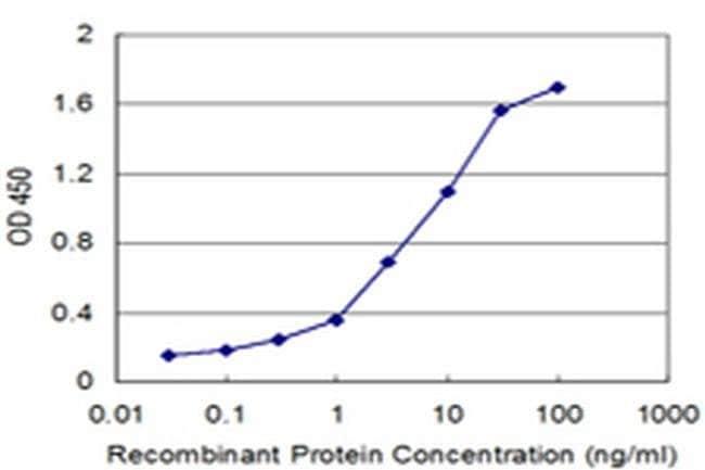 HOXB5 Mouse anti-Human, Clone: 3F10, Invitrogen 100 µg; Unconjugated