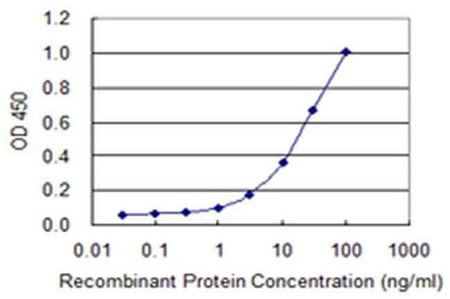 IDH3G Mouse anti-Human, Clone: 2A2-1D3, Invitrogen 100 µg; Unconjugated