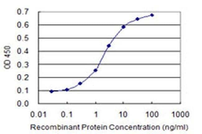 NFIC Mouse anti-Human, Clone: 1D6, Invitrogen 50 µg; Unconjugated
