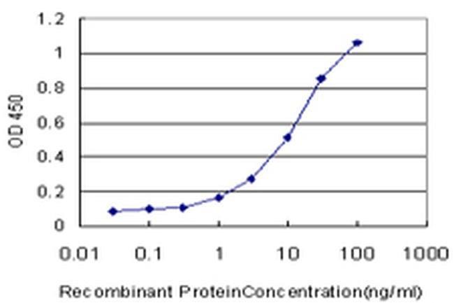 HEN1/HEN2 Mouse anti-Human, Clone: 2A3, Invitrogen 100 µg; Unconjugated