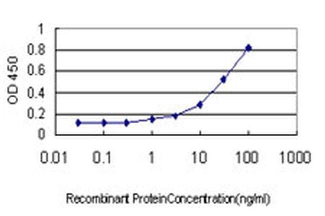 PKA beta Mouse anti-Human, Clone: 2G8-1D12, Invitrogen 100 µg; Unconjugated
