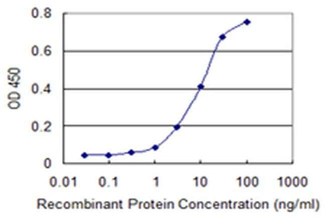 PTPRN2 Mouse anti-Human, Clone: 8E12, Invitrogen 100 µg; Unconjugated