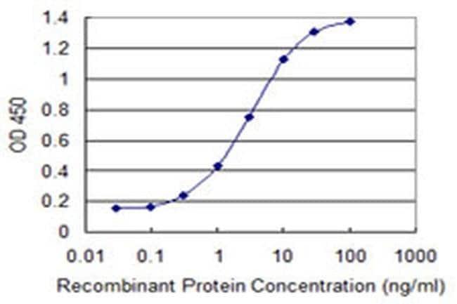 SOX12 Mouse anti-Human, Clone: 4A9, Invitrogen 100 µg; Unconjugated