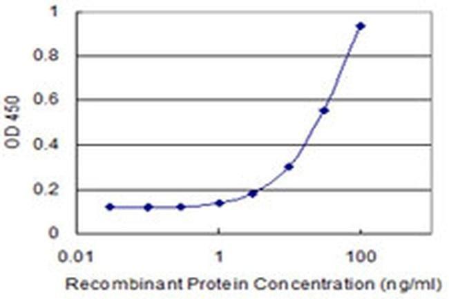 TAF13 Mouse anti-Human, Clone: 2B3, Invitrogen 100 µg; Unconjugated