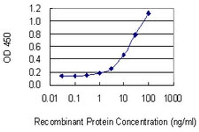 Tenascin R Mouse anti-Human, Clone: 1D12, Invitrogen 100 µg; Unconjugated