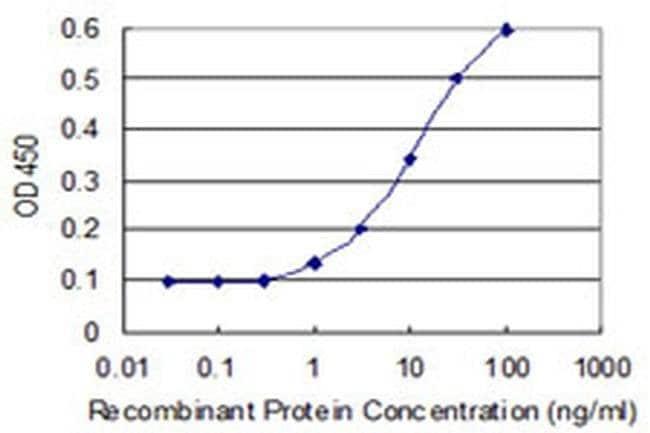 BLZF1 Mouse anti-Human, Clone: 2E10, Invitrogen 100 µg; Unconjugated