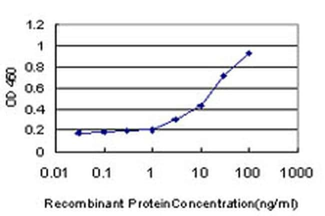PIGL Mouse anti-Human, Clone: 2B6, Invitrogen 100 µg; Unconjugated