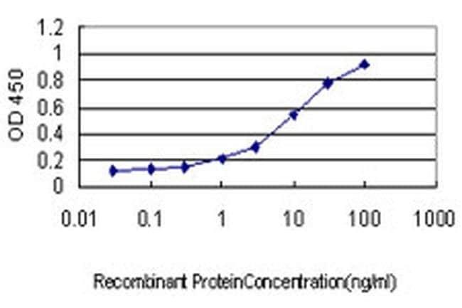 SH2D3C Mouse anti-Human, Clone: 2E3, Invitrogen 100 µg; Unconjugated