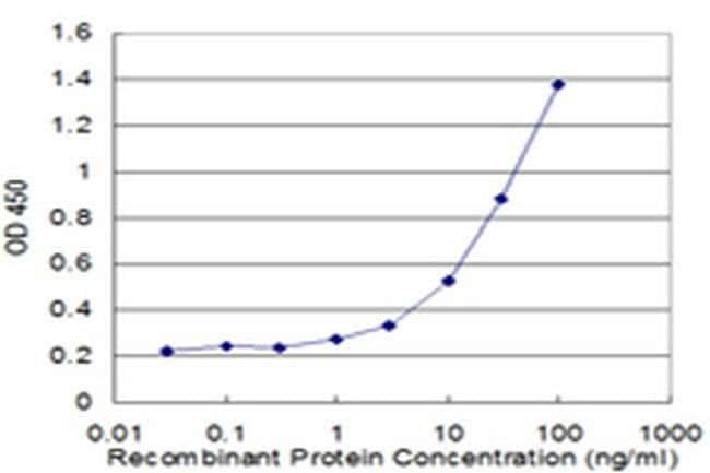 SH2D3A Mouse anti-Human, Clone: 3B11, Invitrogen 100 µg; Unconjugated