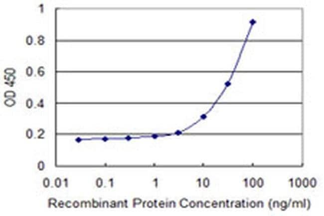 SALF Mouse anti-Human, Clone: 1F3, Invitrogen 100 µg; Unconjugated