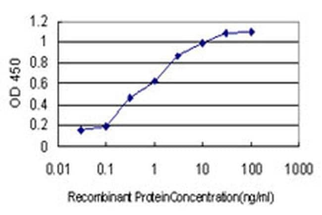 NUDT3 Mouse anti-Human, Clone: 3C5, Invitrogen 100 µg; Unconjugated