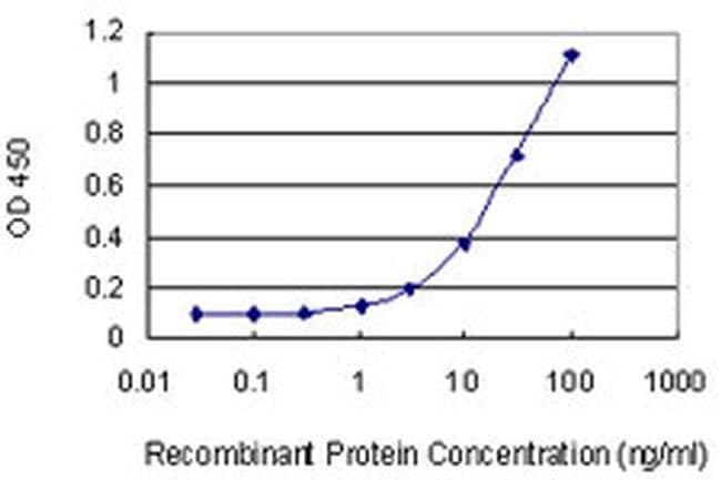 LFG Mouse anti-Human, Clone: 2C2, Invitrogen 100 µg; Unconjugated