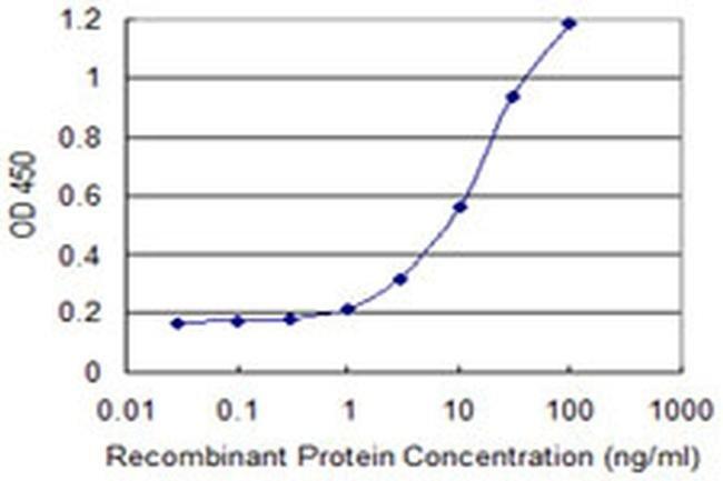 RTDR1 Mouse anti-Human, Clone: 3B6, Invitrogen 100 µg; Unconjugated