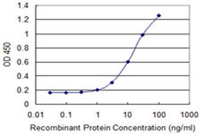 SULT1C2 Mouse anti-Human, Clone: 4D9, Invitrogen 100 µg; Unconjugated