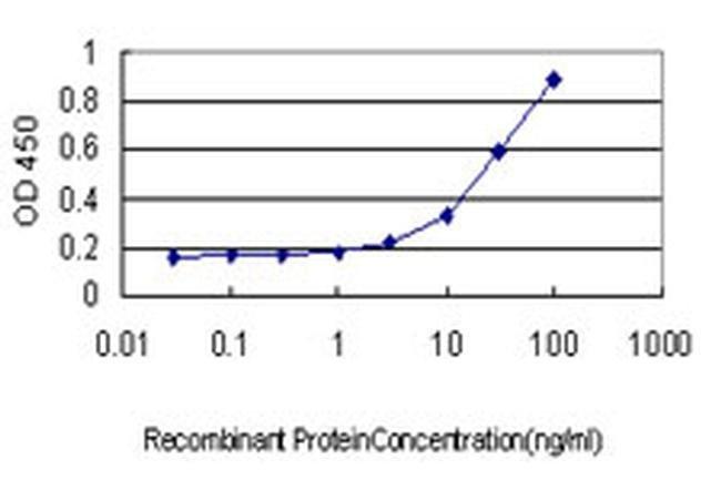 GPR89B Mouse anti-Human, Clone: 4D8, Invitrogen 100 µg; Unconjugated