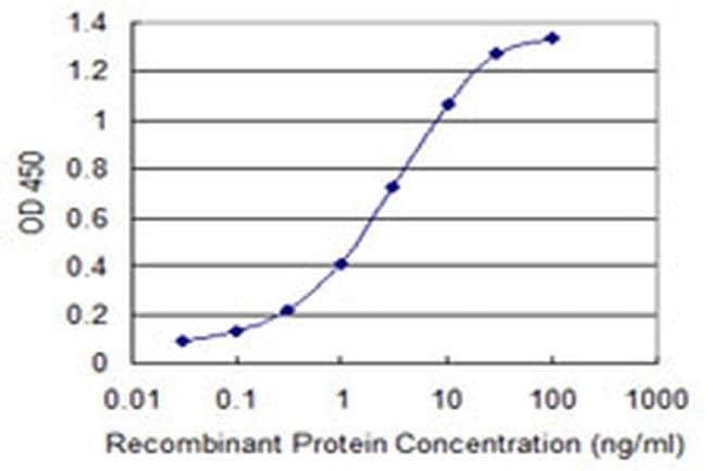 ZDHHC13 Mouse anti-Human, Clone: 2A4, Invitrogen 100 µg; Unconjugated