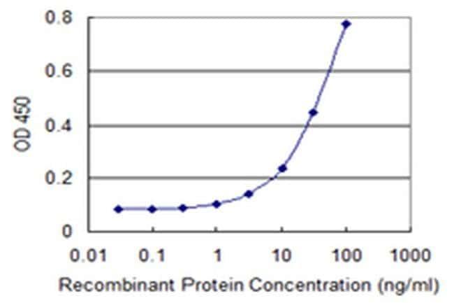 PI4K2A Mouse anti-Human, Clone: 3E1, Invitrogen 100 µg; Unconjugated