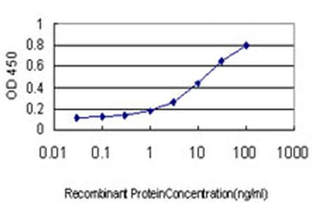 TDP1 Mouse anti-Human, Clone: 2A10-G2, Invitrogen 100 µg; Unconjugated