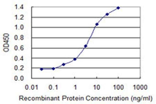 ZNF287 Mouse anti-Human, Clone: 3E12, Invitrogen 100 µg; Unconjugated