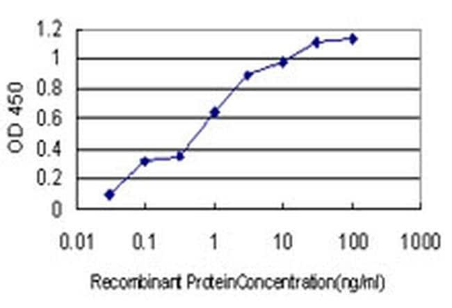 COL20A1 Mouse anti-Human, Clone: 1F5, Invitrogen 100 µg; Unconjugated
