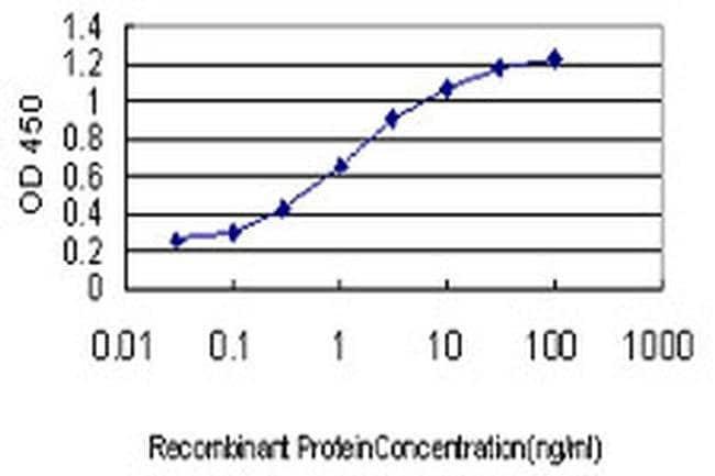 RBAK Mouse anti-Human, Clone: 6F9, Invitrogen 100 µg; Unconjugated
