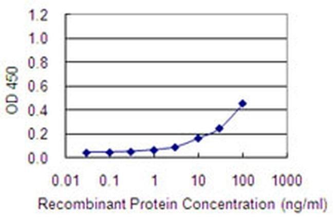 COA7 Mouse anti-Human, Clone: 1G11-1C4, Invitrogen 100 µg; Unconjugated
