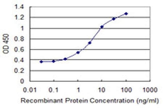 ZNF447 Mouse anti-Human, Clone: 2H1, Invitrogen 100 µg; Unconjugated