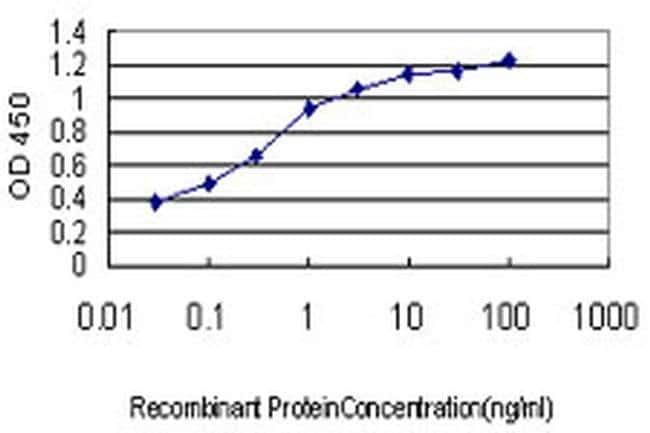 LONRF3 Mouse anti-Human, Clone: 1D5, Invitrogen 100 µg; Unconjugated