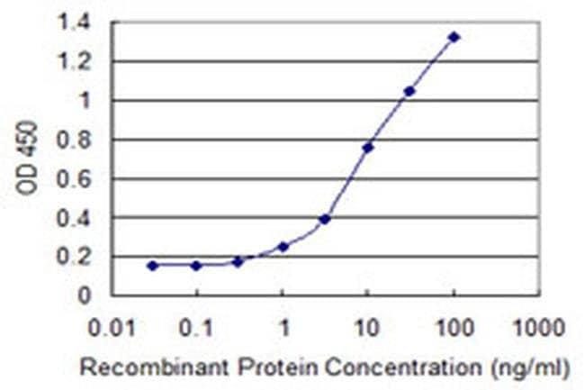 NAV2 Mouse anti-Human, Clone: 4D11, Invitrogen 100 µg; Unconjugated
