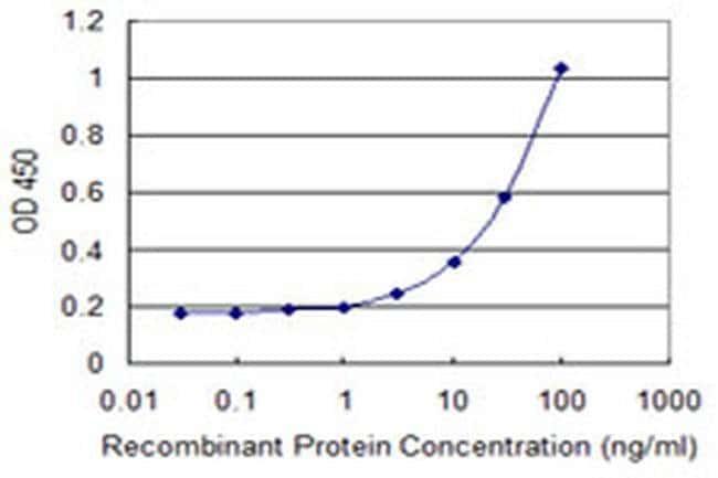 HIN-1 Mouse anti-Human, Clone: 3G5, Invitrogen 100 µg; Unconjugated
