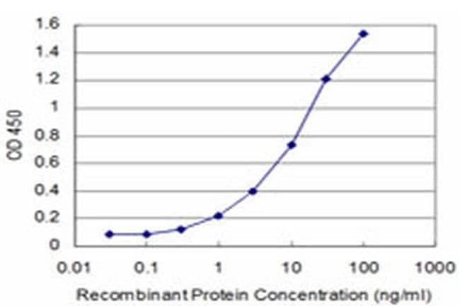FOXQ1 Mouse anti-Human, Clone: 2F2, Invitrogen 100 µg; Unconjugated