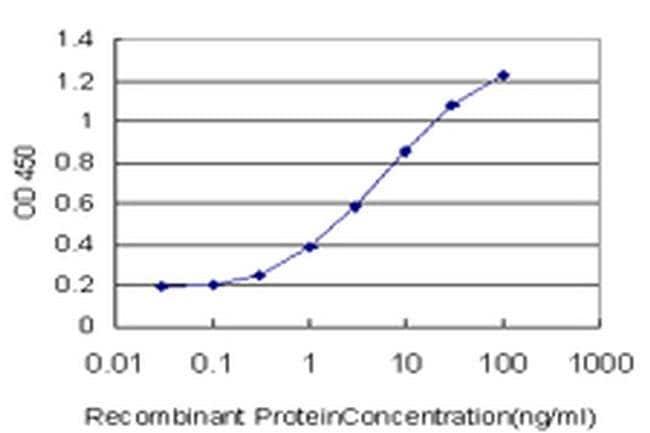 PIMT Mouse anti-Human, Clone: 3F1, Invitrogen 100 µg; Unconjugated