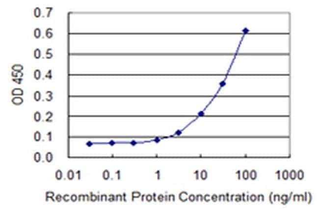 GALNT13 Mouse anti-Human, Clone: 3F3, Invitrogen 100 µg; Unconjugated
