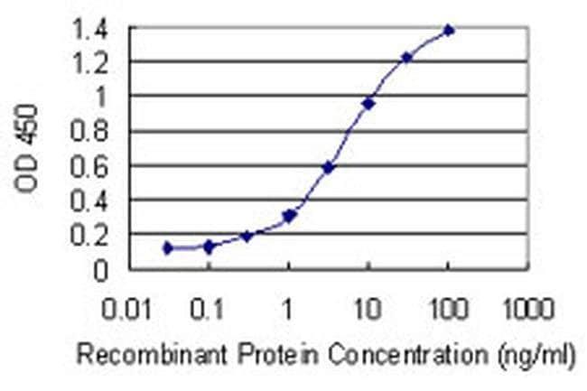 RNF212 Mouse anti-Human, Clone: 5H3, Invitrogen 100 µg; Unconjugated