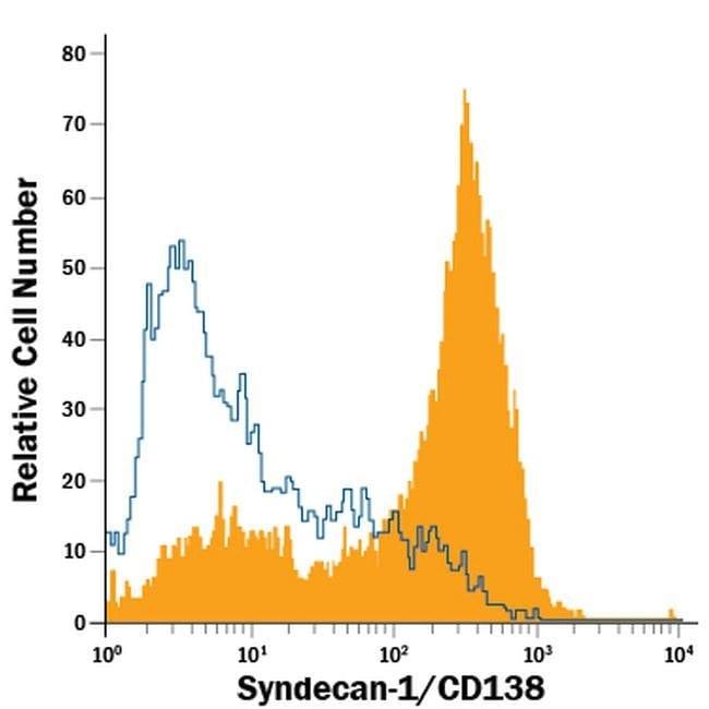 CD138 Rat anti-Mouse, PE, Clone: 300506, Invitrogen 100 Tests; PE