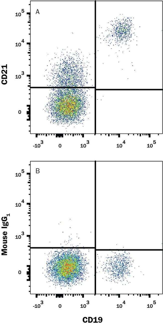CD21 Mouse anti-Human, PE, Clone: 544408, Invitrogen 100 Tests; PE