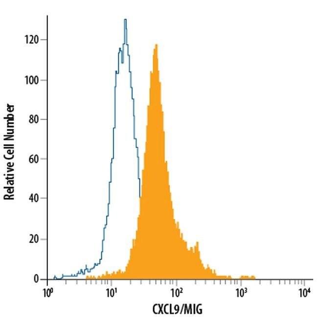 CXCL9 Mouse anti-Human, FITC, Clone: 49106, Invitrogen 100 Tests; FITC