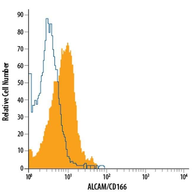 CD166 Mouse anti-Human, Alexa Fluor(T) 488, Clone: 105902, Invitrogen 100