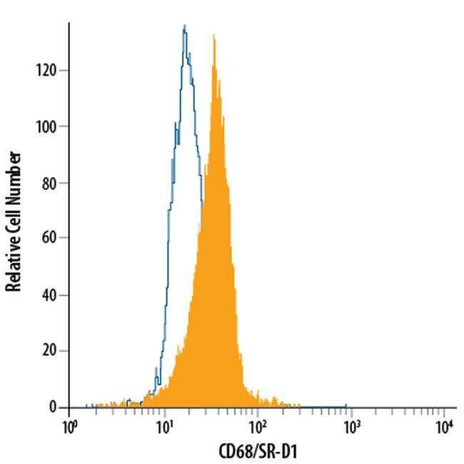 CD68 Mouse anti-Human, PE, Clone: 298807, Invitrogen 100 Tests; PE