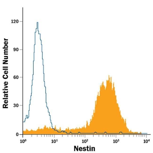 Nestin Mouse anti-Mouse, Rat, PE, Clone: 307501, Invitrogen 100 Tests;