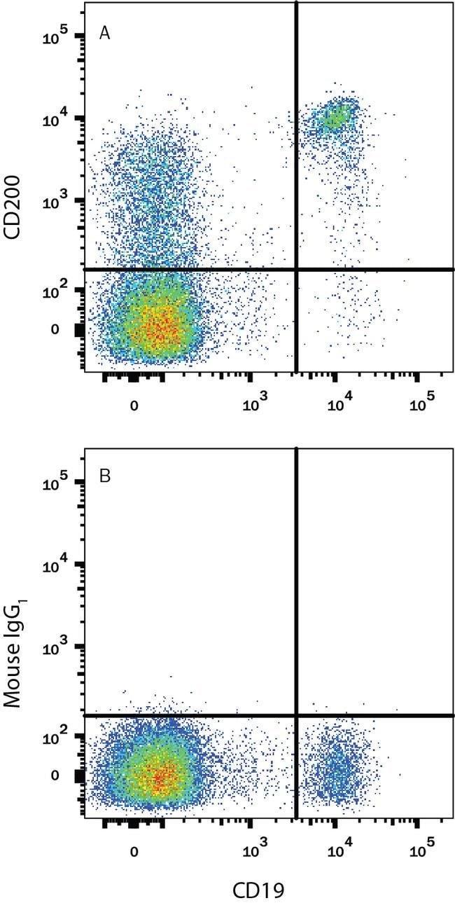 CD200 Mouse anti-Human, APC, Clone: 325516, Invitrogen 100 Tests; APC