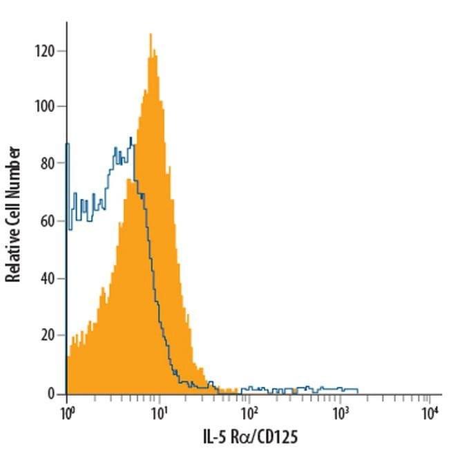 IL5RA Mouse anti-Human, APC, Clone: 26815, Invitrogen 100 Tests; APC