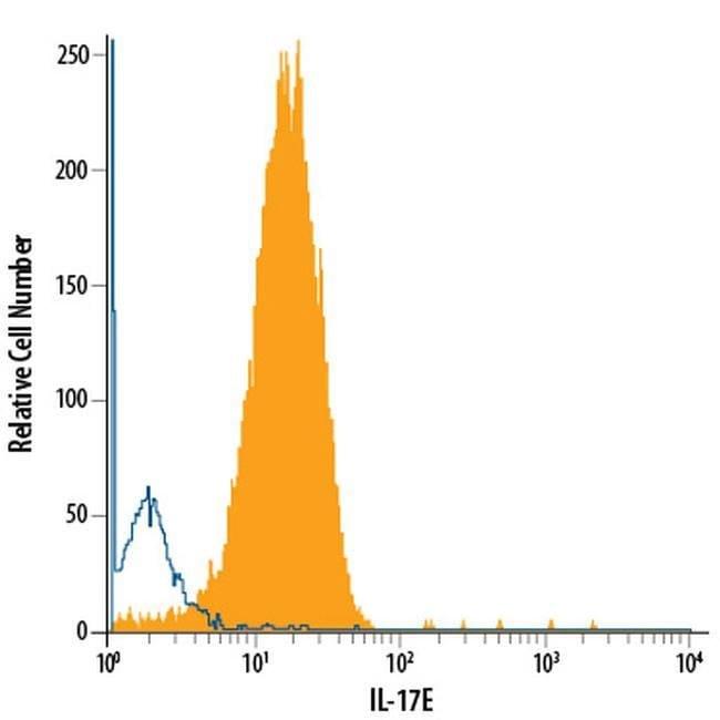 IL-25 Rat anti-Mouse, PE, Clone: 207702, Invitrogen 100 Tests; PE
