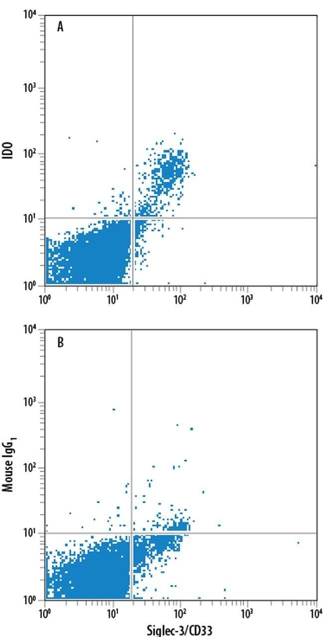 IDO Mouse anti-Human, PE, Clone: 700838, Invitrogen 100 Tests; PE