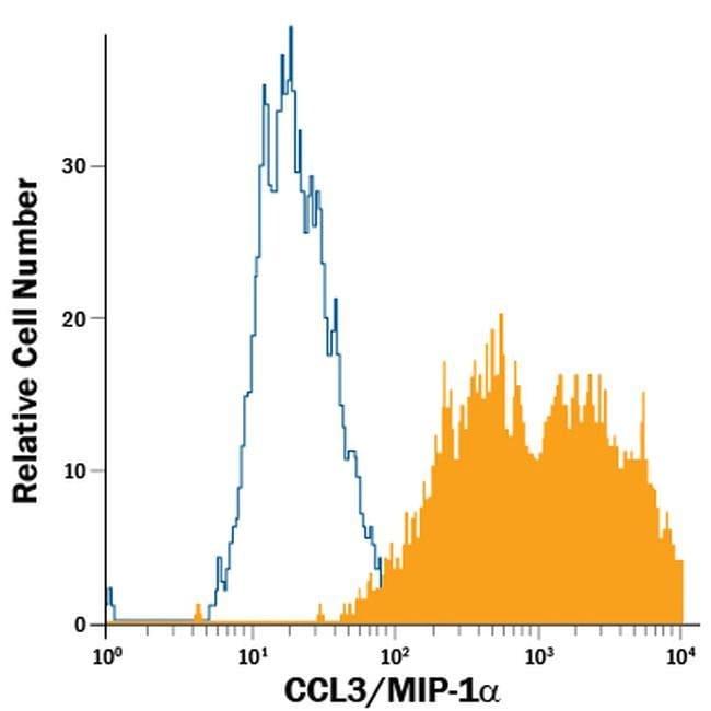 CCL3 Rat anti-Mouse, PE, Clone: 39624, Invitrogen 100 Tests; PE