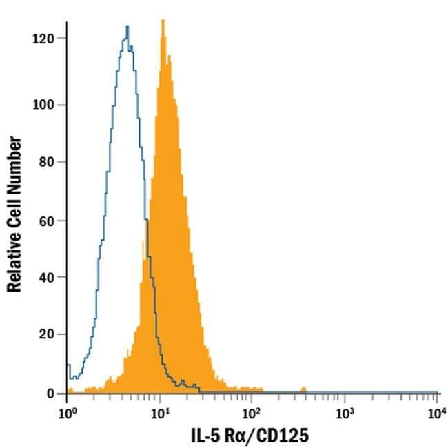 IL5RA Mouse anti-Human, PE, Clone: 26815, Invitrogen 100 Tests; PE