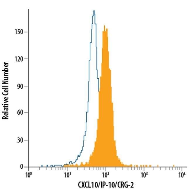 CXCL10 Mouse anti-Human, PE, Clone: 33036, Invitrogen 100 Tests; PE