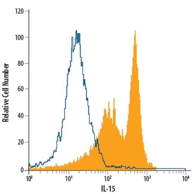 IL-15 Mouse anti-Human, APC, Clone: 34559, Invitrogen 100 Tests; APC