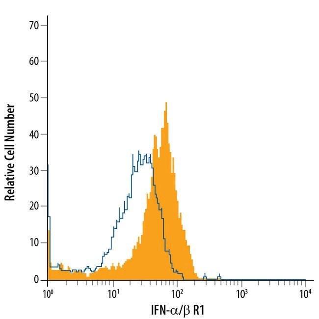 IFNAR1 Mouse anti-Human, PE, Clone: 85228, Invitrogen 100 Tests; PE