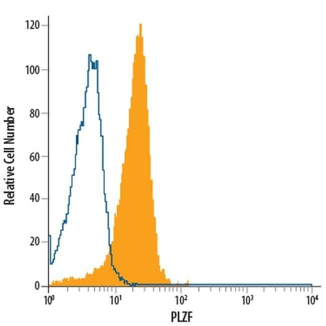 PLZF Mouse anti-Human, APC, Clone: 6318100, Invitrogen 100 Tests; APC